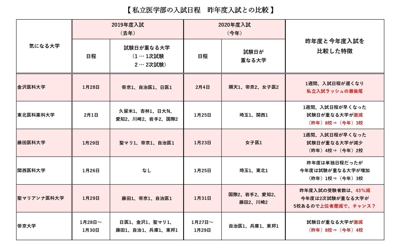 日程 私立 医学部 私立大学医学部 入学試験の日程について